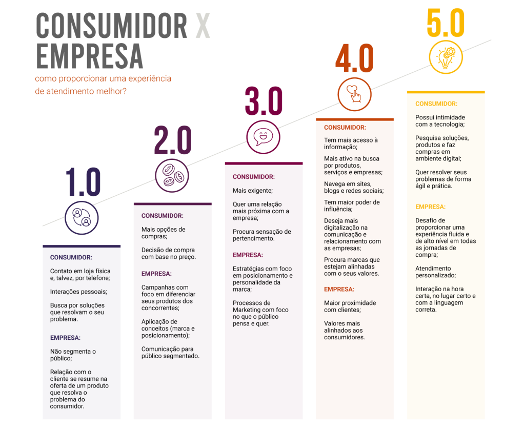 Infográfico_evolução do consumidor
